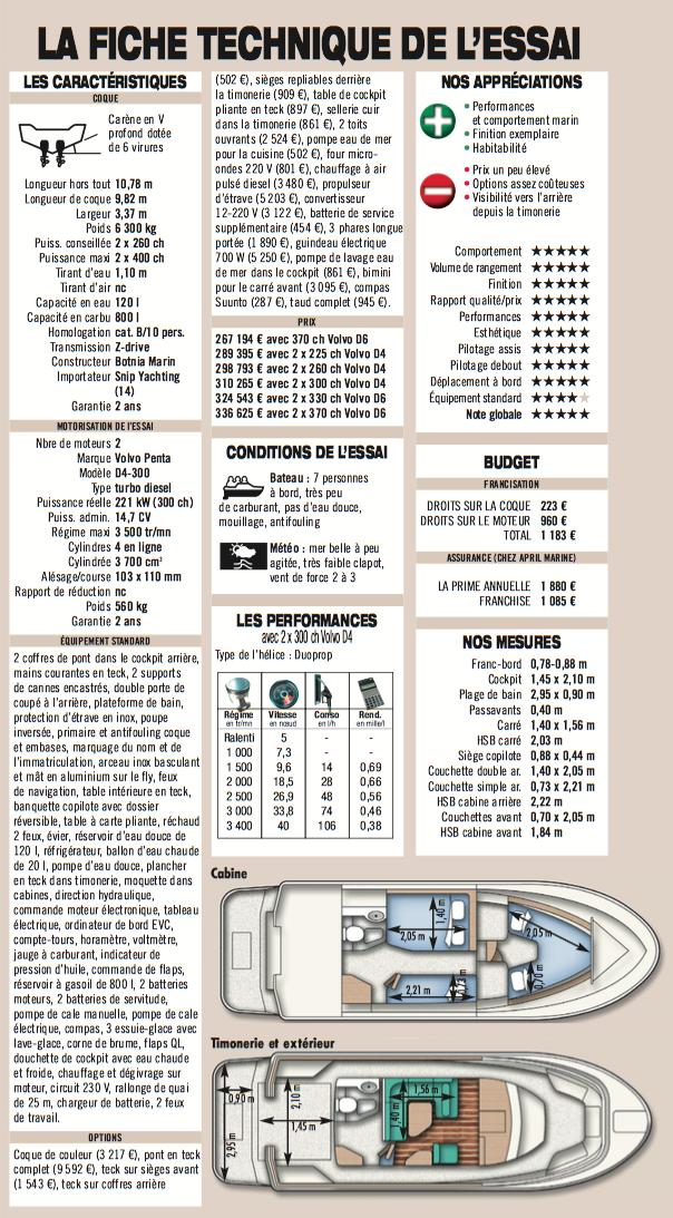 a l 39 essai botnia marin targa 32 argus du bateau. Black Bedroom Furniture Sets. Home Design Ideas